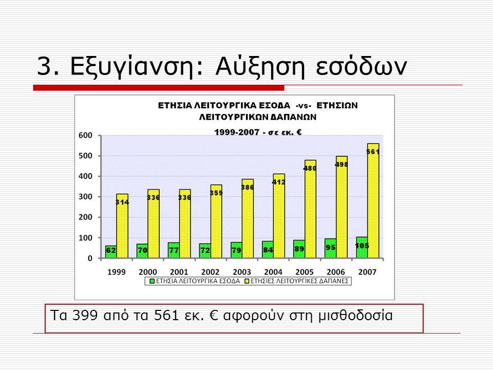 3. Εξυγίανση: Αύξηση εσόδων Τα 399 από τα 561 εκ. € αφορούν στη μισθοδοσία