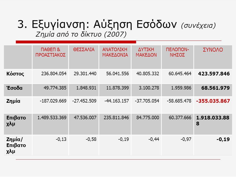 3. Εξυγίανση: Αύξηση Εσόδων (συνέχεια) Ζημία από το δίκτυο (2007) ΠΑΘΕΠ & ΠΡΟΑΣΤΙΑΚΟΣ ΘΕΣΣΑΛΙΑΑΝΑΤΟΛΙΚΗ ΜΑΚΕΔΟΝΙΑ ΔΥΤΙΚΗ ΜΑΚΕΔΟΝ ΠΕΛΟΠΟΝ- ΝΗΣΟΣ ΣΥΝΟΛΟ