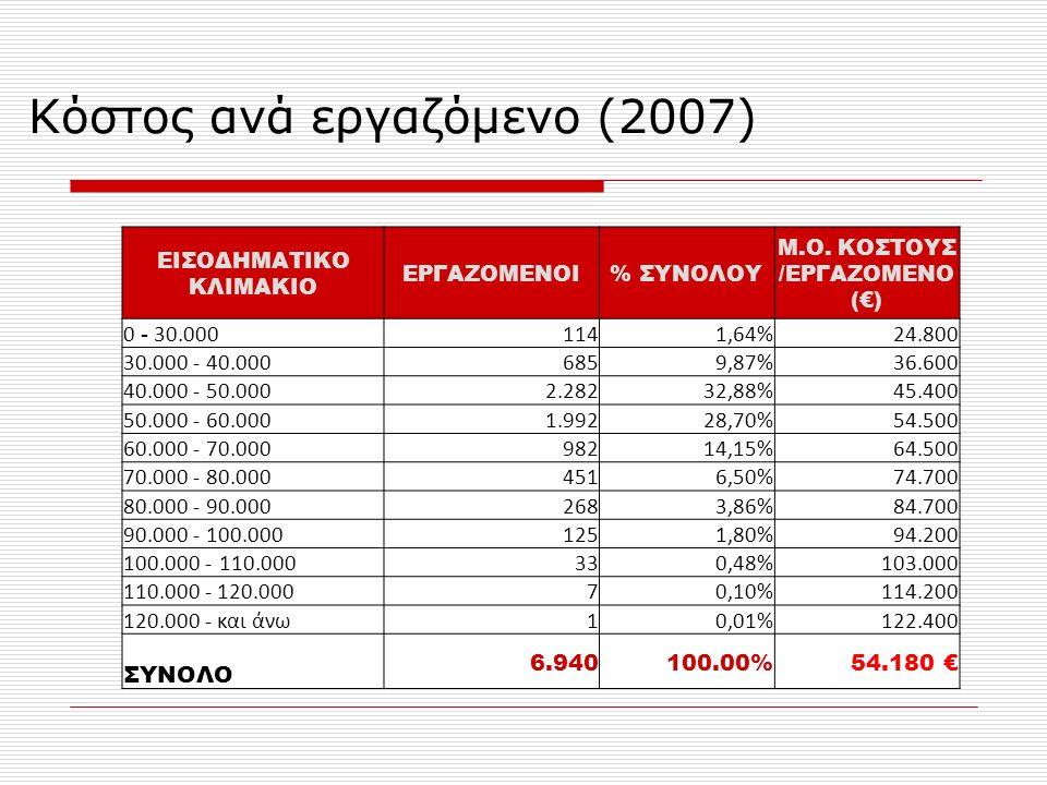 Κόστος ανά εργαζόμενο (2007) ΕΙΣΟΔΗΜΑΤΙΚΟ ΚΛΙΜΑΚΙΟ ΕΡΓΑΖΟΜΕΝΟΙ% ΣΥΝΟΛΟΥ Μ.Ο.