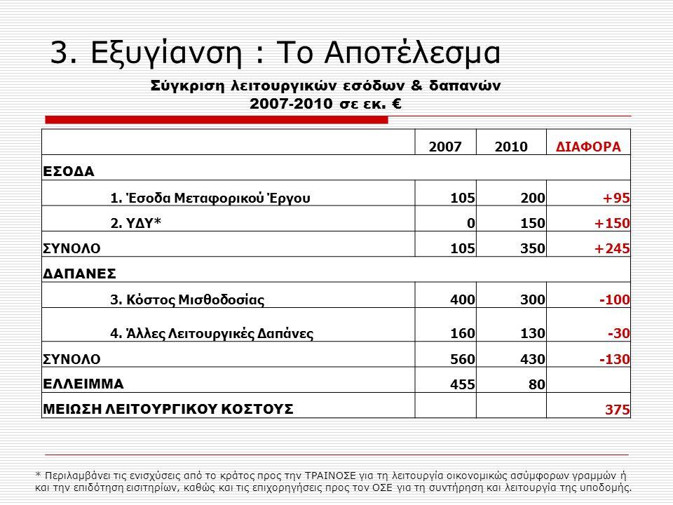 3. Εξυγίανση : Το Αποτέλεσμα 20072010ΔΙΑΦΟΡΑ ΕΣΟΔΑ 1.