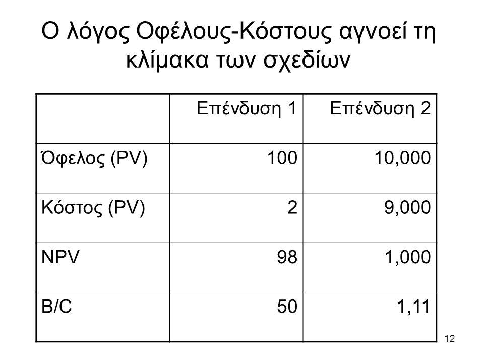 12 Ο λόγος Οφέλους-Κόστους αγνοεί τη κλίμακα των σχεδίων Επένδυση 1Επένδυση 2 Όφελος (PV)10010,000 Κόστος (PV)29,000 NPV981,000 B/C501,11