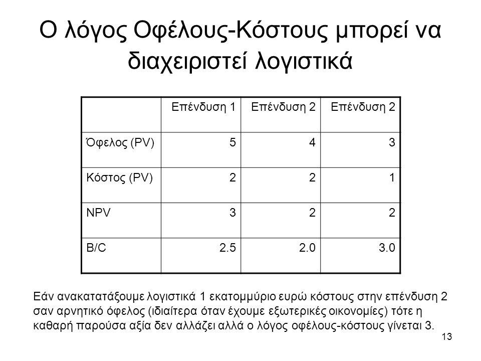 13 Ο λόγος Οφέλους-Κόστους μπορεί να διαχειριστεί λογιστικά Επένδυση 1Επένδυση 2 Όφελος (PV)543 Κόστος (PV)221 NPV322 B/C2.52.03.0 Εάν ανακατατάξουμε λογιστικά 1 εκατομμύριο ευρώ κόστους στην επένδυση 2 σαν αρνητικό όφελος (ιδιαίτερα όταν έχουμε εξωτερικές οικονομίες) τότε η καθαρή παρούσα αξία δεν αλλάζει αλλά ο λόγος οφέλους-κόστους γίνεται 3.