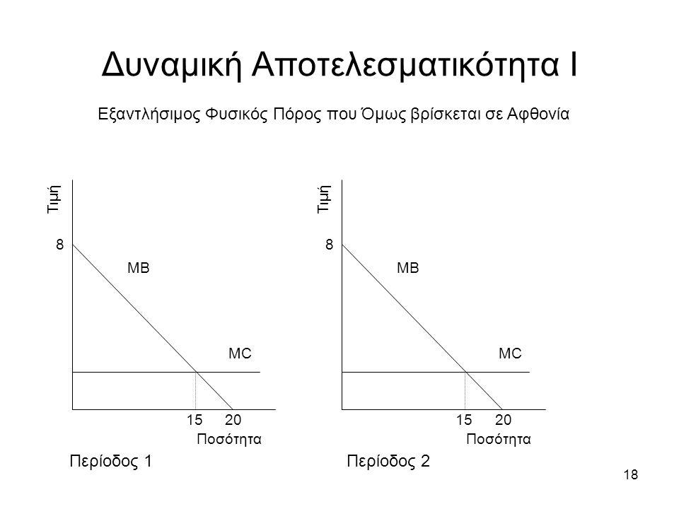 18 Δυναμική Αποτελεσματικότητα Ι Εξαντλήσιμος Φυσικός Πόρος που Όμως βρίσκεται σε Αφθονία Περίοδος 1Περίοδος 2 Τιμή Ποσότητα ΜΒ ΜCΜC 8 20 15 Τιμή Ποσότητα ΜΒ ΜCΜC 8 20 15