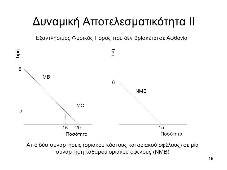 19 Δυναμική Αποτελεσματικότητα ΙΙ Εξαντλήσιμος Φυσικός Πόρος που δεν βρίσκεται σε Αφθονία Τιμή Ποσότητα ΜΒ ΜCΜC 8 20 15 Τιμή Ποσότητα ΝΜΒ 6 15 Από δύο συναρτήσεις (οριακού κόστους και οριακού οφέλους) σε μία συνάρτηση καθαρού οριακού οφέλους (ΝΜΒ) 2