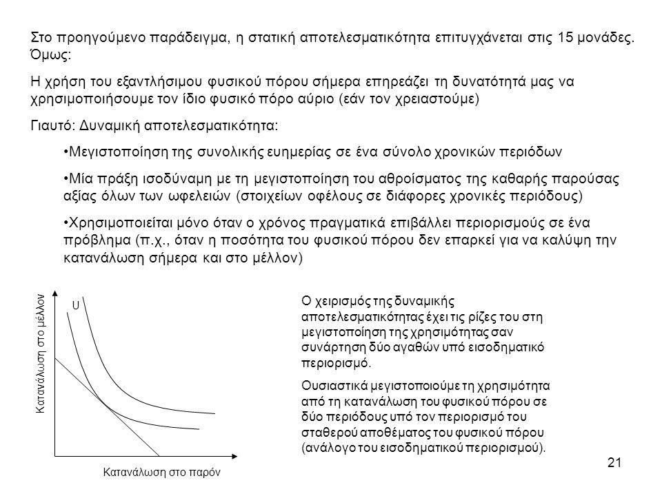 21 Στο προηγούμενο παράδειγμα, η στατική αποτελεσματικότητα επιτυγχάνεται στις 15 μονάδες.