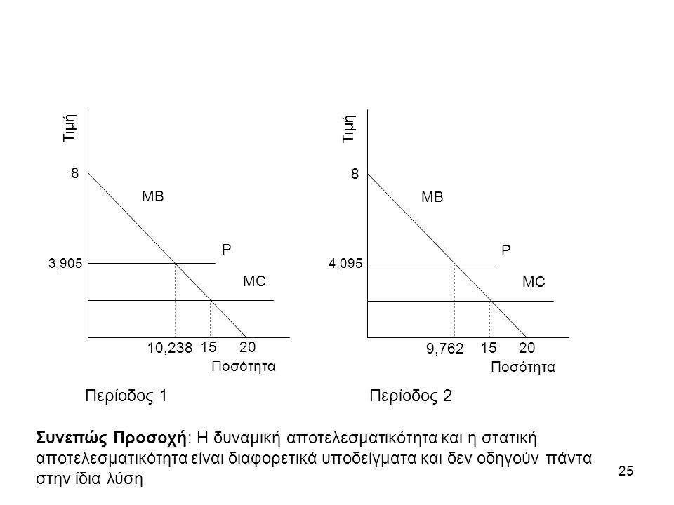 25 Τιμή Ποσότητα ΜΒ ΜCΜC 8 20 15 P 4,095 9,762 Τιμή Ποσότητα ΜΒ ΜCΜC 8 20 15 P 3,905 10,238 Περίοδος 1Περίοδος 2 Συνεπώς Προσοχή: Η δυναμική αποτελεσματικότητα και η στατική αποτελεσματικότητα είναι διαφορετικά υποδείγματα και δεν οδηγούν πάντα στην ίδια λύση
