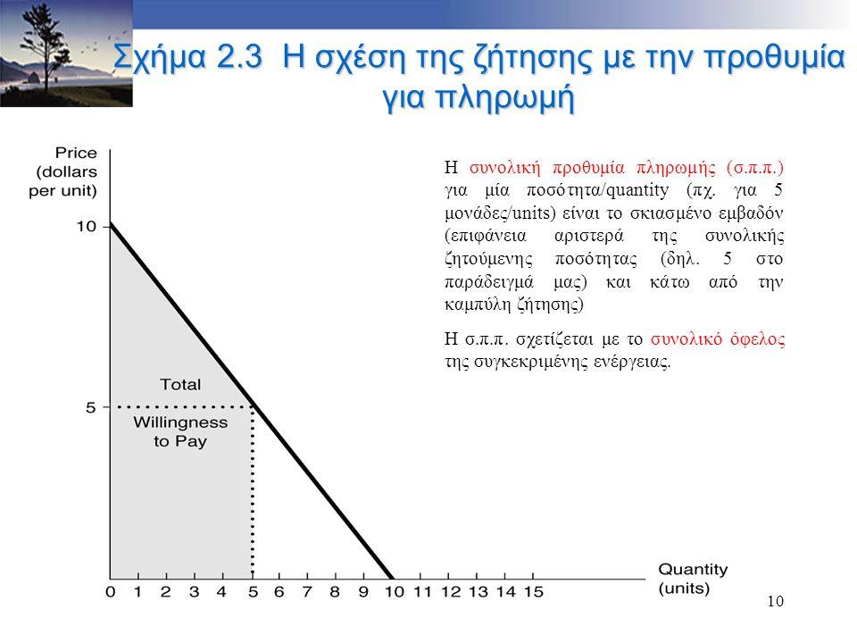 10 Σχήμα 2.3 Η σχέση της ζήτησης με την προθυμία για πληρωμή Η συνολική προθυμία πληρωμής (σ.π.π.) για μία ποσότητα/quantity (πχ. για 5 μονάδες/units)