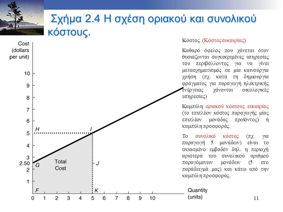 11 Σχήμα 2.4 Η σχέση οριακού και συνολικού κόστους. Σχήμα 2.4 Η σχέση οριακού και συνολικού κόστους. Κόστος (Κόστος ευκαιρίας) Καθαρό όφελος που χάνετ