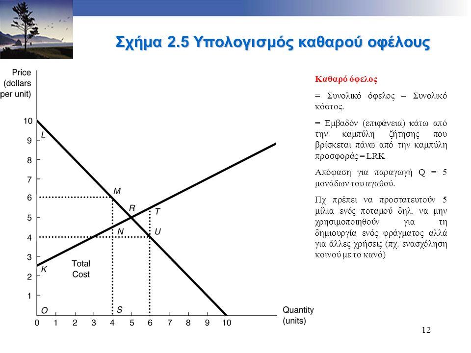 12 Καθαρό όφελος = Συνολικό όφελος – Συνολικό κόστος. = Εμβαδόν (επιφάνεια) κάτω από την καμπύλη ζήτησης που βρίσκεται πάνω από την καμπύλη προσφοράς