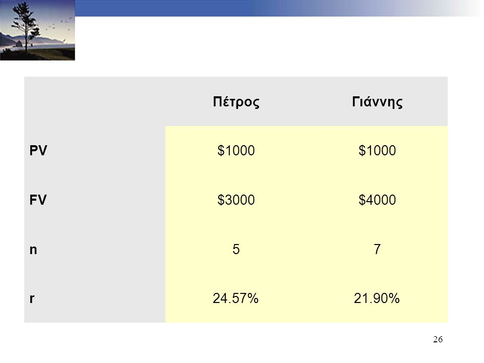 26 ΠέτροςΓιάννης PV$1000 FV$3000$4000 n57 r24.57%21.90%