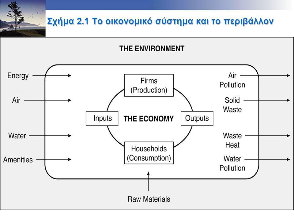 3 Σχήμα 2.1 Το οικονομικό σύστημα και το περιβάλλον