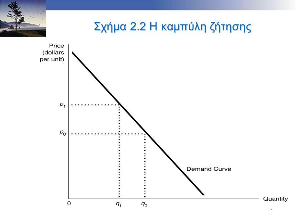 9 Σχήμα 2.2 Η καμπύλη ζήτησης