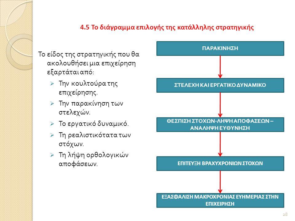 4.5 Το διάγραμμα επιλογής της κατάλληλης στρατηγικής Το είδος της στρατηγικής που θα ακολουθήσει μια επιχείρηση εξαρτάται από :  Την κουλτούρα της επιχείρησης.
