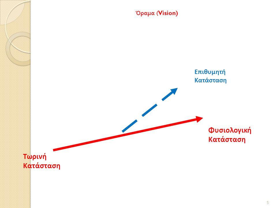 Όραμα (Vision) Τωρινή Κατάσταση Φυσιολογική Κατάσταση Επιθυμητή Κατάσταση 5