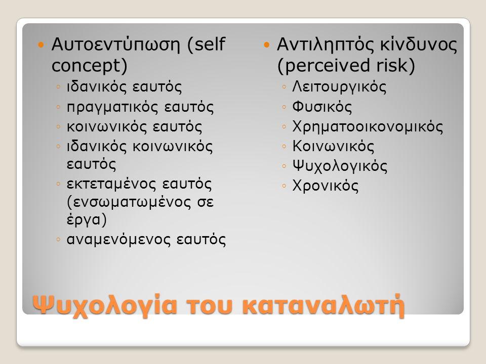 Ψυχολογία του καταναλωτή Αυτοεντύπωση (self concept) ◦ιδανικός εαυτός ◦πραγματικός εαυτός ◦κοινωνικός εαυτός ◦ιδανικός κοινωνικός εαυτός ◦εκτεταμένος εαυτός (ενσωματωμένος σε έργα) ◦αναμενόμενος εαυτός Αντιληπτός κίνδυνος (perceived risk) ◦Λειτουργικός ◦Φυσικός ◦Χρηματοοικονομικός ◦Κοινωνικός ◦Ψυχολογικός ◦Χρονικός