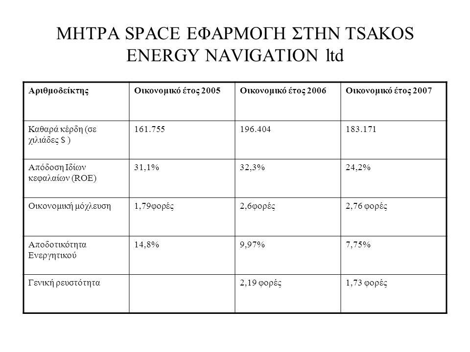 ΜΗΤΡΑ SPACE ΕΦΑΡΜΟΓΗ ΣΤΗΝ TSAKOS ENERGY NAVIGATION ltd ΑριθμοδείκτηςΟικονομικό έτος 2005Οικονομικό έτος 2006Οικονομικό έτος 2007 Καθαρά κέρδη (σε χιλιάδες $ ) 161.755196.404183.171 Απόδοση Ιδίων κεφαλαίων (ROE) 31,1%32,3%24,2% Οικονομική μόχλευση1,79φορές2,6φορές2,76 φορές Αποδοτικότητα Ενεργητικού 14,8%9,97%7,75% Γενική ρευστότητα2,19 φορές1,73 φορές