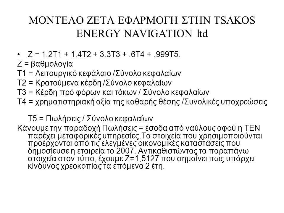 ΜΟΝΤΕΛΟ ΖΕΤΑ ΕΦΑΡΜΟΓΗ ΣΤΗΝ TSAKOS ENERGY NAVIGATION ltd Z = 1.2T1 + 1.4T2 + 3.3T3 +.6T4 +.999T5.