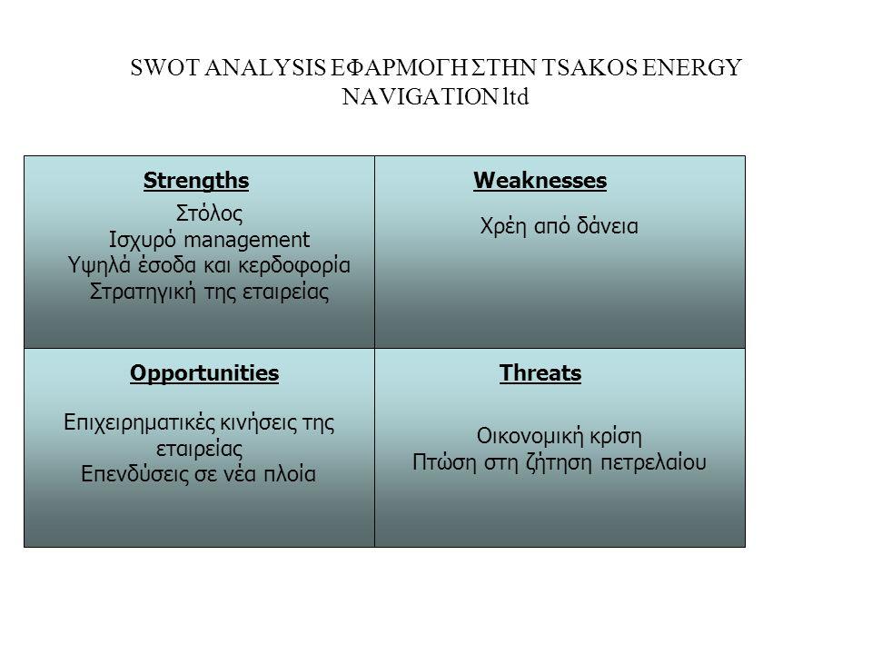 SWOT ANALYSIS ΕΦΑΡΜΟΓΗ ΣΤΗΝ TSAKOS ENERGY NAVIGATION ltd Στόλος Ισχυρό management Υψηλά έσοδα και κερδοφορία Στρατηγική της εταιρείας Strengths Χρέη από δάνεια Weaknesses Επιχειρηματικές κινήσεις της εταιρείας Επενδύσεις σε νέα πλοία Οικονομική κρίση Πτώση στη ζήτηση πετρελαίου OpportunitiesThreats