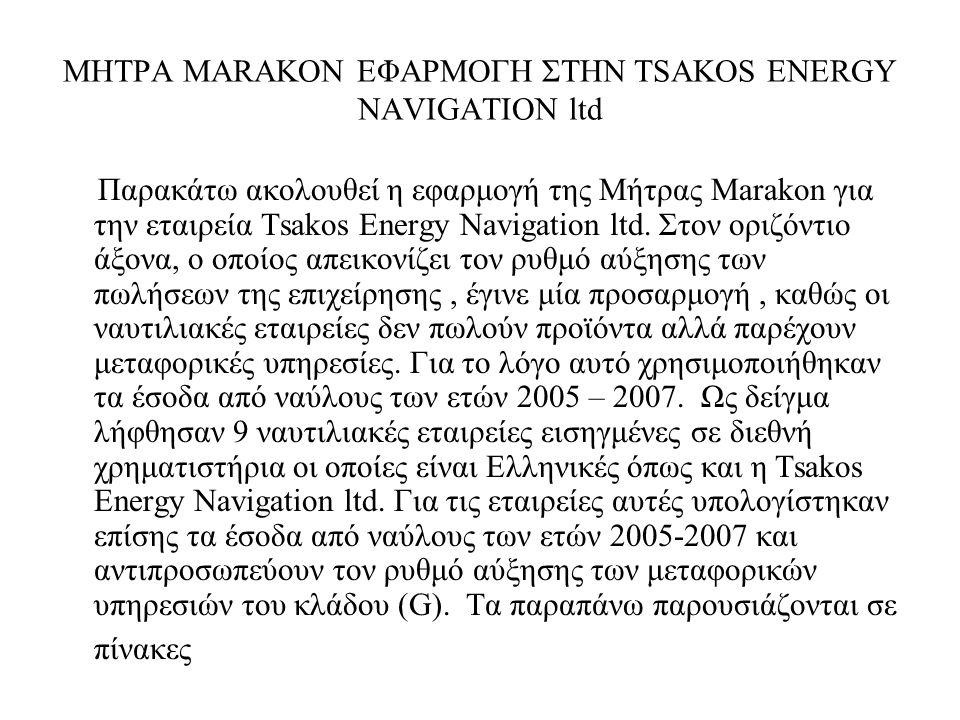 ΜΗΤΡΑ MARAKON ΕΦΑΡΜΟΓΗ ΣΤΗΝ TSAKOS ENERGY NAVIGATION ltd Παρακάτω ακολουθεί η εφαρμογή της Μήτρας Marakon για την εταιρεία Tsakos Energy Navigation ltd.