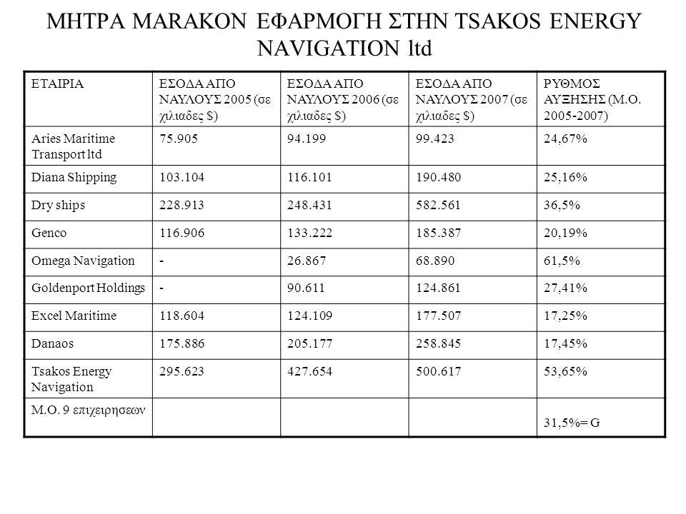 ΜΗΤΡΑ MARAKON ΕΦΑΡΜΟΓΗ ΣΤΗΝ TSAKOS ENERGY NAVIGATION ltd ΕΤΑΙΡΙΑΕΣΟΔΑ ΑΠΟ ΝΑΥΛΟΥΣ 2005 (σε χιλιαδες $) ΕΣΟΔΑ ΑΠΟ ΝΑΥΛΟΥΣ 2006 (σε χιλιαδες $) ΕΣΟΔΑ ΑΠΟ ΝΑΥΛΟΥΣ 2007 (σε χιλιαδες $) ΡΥΘΜΟΣ ΑΥΞΗΣΗΣ (Μ.Ο.