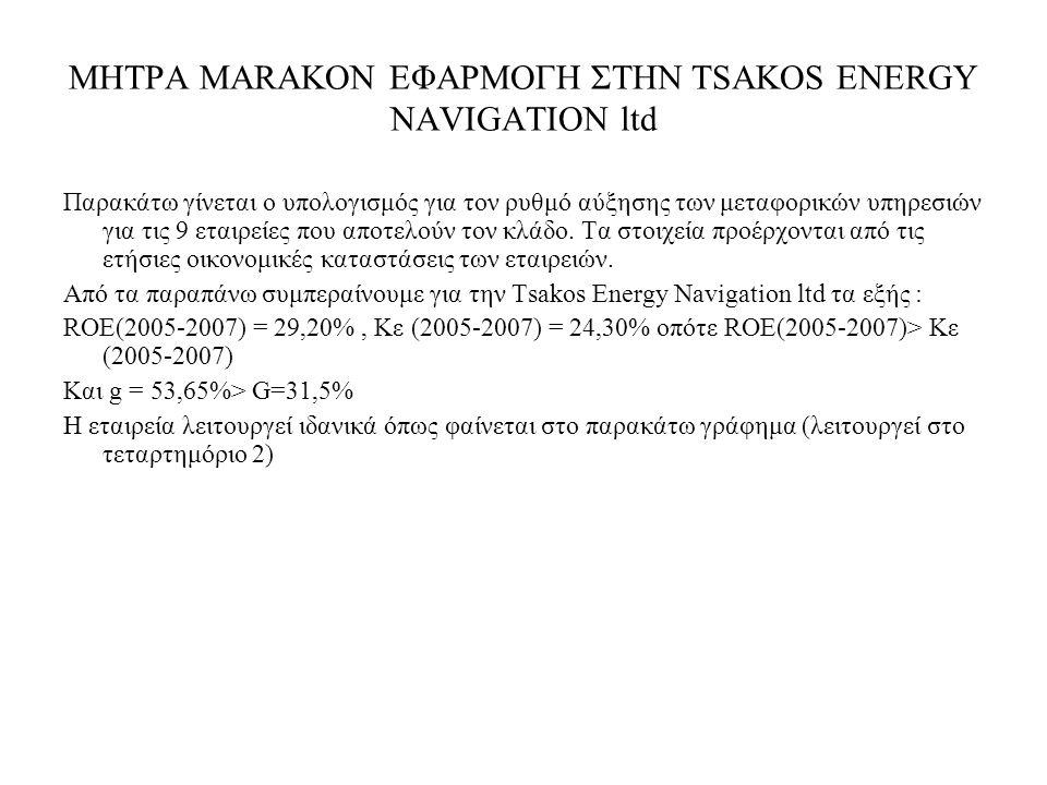 ΜΗΤΡΑ MARAKON ΕΦΑΡΜΟΓΗ ΣΤΗΝ TSAKOS ENERGY NAVIGATION ltd Παρακάτω γίνεται ο υπολογισμός για τον ρυθμό αύξησης των μεταφορικών υπηρεσιών για τις 9 εταιρείες που αποτελούν τον κλάδο.