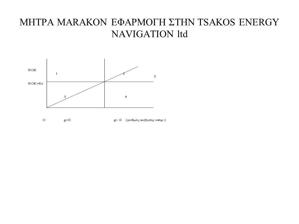 ΜΗΤΡΑ MARAKON ΕΦΑΡΜΟΓΗ ΣΤΗΝ TSAKOS ENERGY NAVIGATION ltd