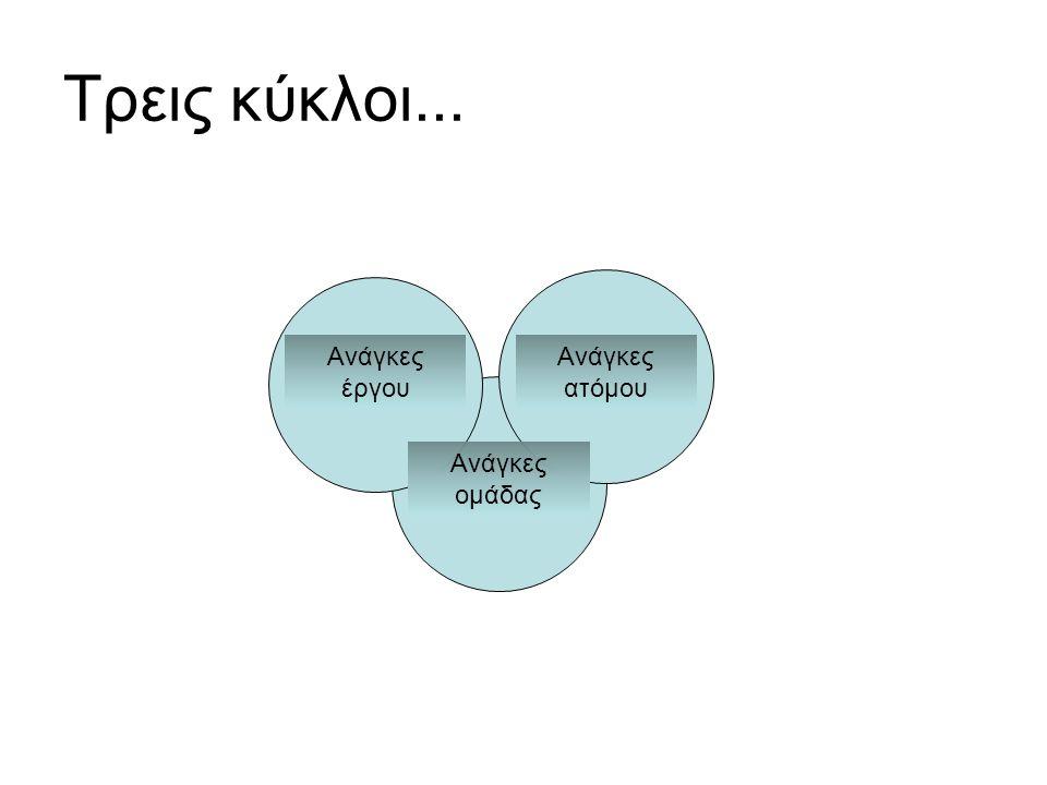 Τρεις κύκλοι... Ανάγκες έργου Ανάγκες ατόμου Ανάγκες ομάδας