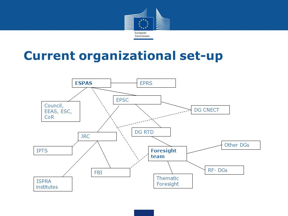 Current organizational set-up ESPASEPRS EPSC JRC Council, EEAS, ESC, CoR DG RTD FBI ISPRA institutes DG CNECT IPTSForesight team Other DGs RF- DGs Thematic Foresight
