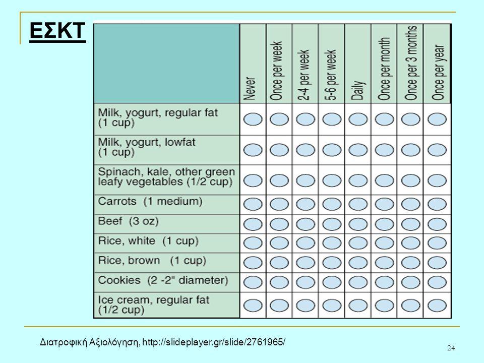 24 ΕΣΚΤ Διατροφική Αξιολόγηση, http://slideplayer.gr/slide/2761965/