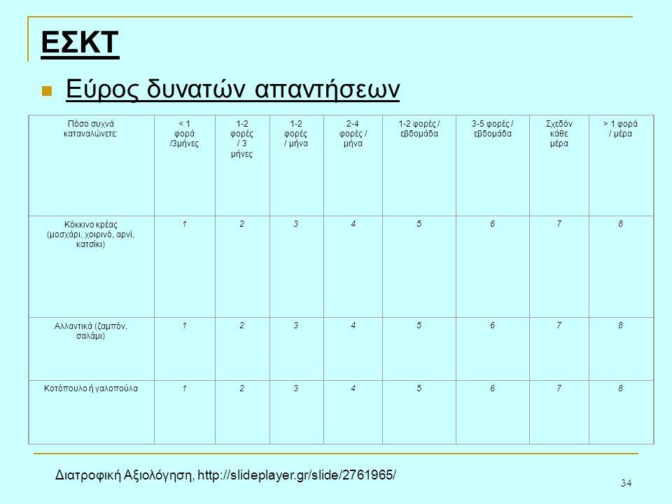 34 Πόσο συχνά καταναλώνετε: < 1 φορά /3μήνες 1-2 φορές / 3 μήνες 1-2 φορές / μήνα 2-4 φορές / μήνα 1-2 φορές / εβδομάδα 3-5 φορές / εβδομάδα Σχεδόν κάθε μέρα > 1 φορά / μέρα Κόκκινο κρέας (μοσχάρι, χοιρινό, αρνί, κατσίκι) 12345678 Αλλαντικά (ζαμπόν, σαλάμι) 12345678 Κοτόπουλο ή γαλοπούλα12345678 Εύρος δυνατών απαντήσεων ΕΣΚΤ Διατροφική Αξιολόγηση, http://slideplayer.gr/slide/2761965/