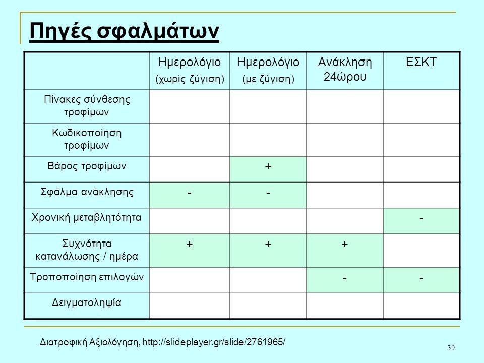 39 Πηγές σφαλμάτων Ημερολόγιο (χωρίς ζύγιση) Ημερολόγιο (με ζύγιση) Ανάκληση 24ώρου ΕΣΚΤ Πίνακες σύνθεσης τροφίμων Κωδικοποίηση τροφίμων Βάρος τροφίμων + Σφάλμα ανάκλησης -- Χρονική μεταβλητότητα - Συχνότητα κατανάλωσης / ημέρα +++ Τροποποίηση επιλογών -- Δειγματοληψία Διατροφική Αξιολόγηση, http://slideplayer.gr/slide/2761965/
