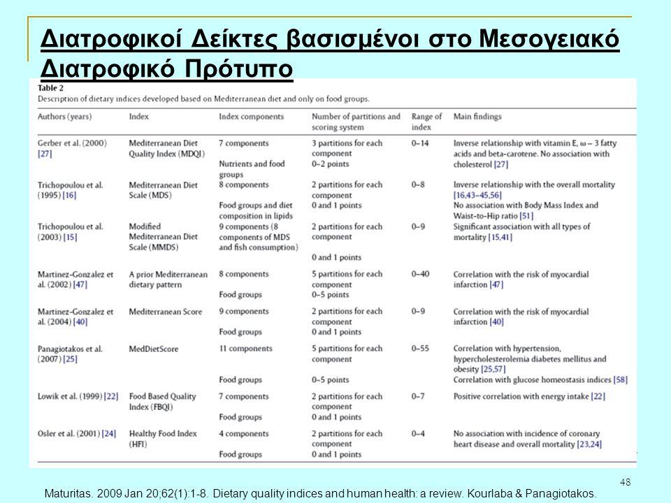 48 Διατροφικοί Δείκτες βασισμένοι στο Μεσογειακό Διατροφικό Πρότυπο Maturitas.