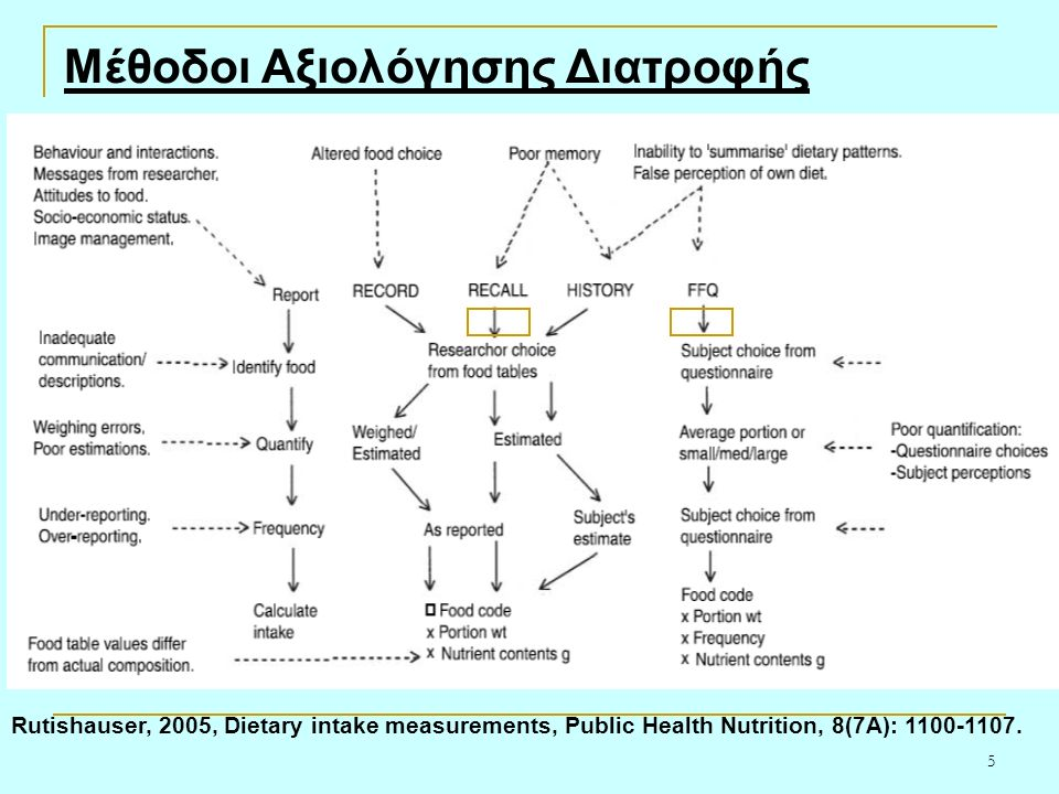 5 Μέθοδοι Αξιολόγησης Διατροφής Rutishauser, 2005, Dietary intake measurements, Public Health Nutrition, 8(7A): 1100-1107.