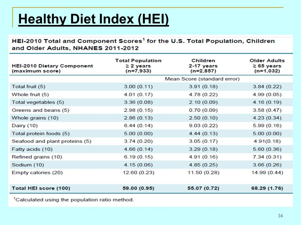 56 Healthy Diet Index (HEI)