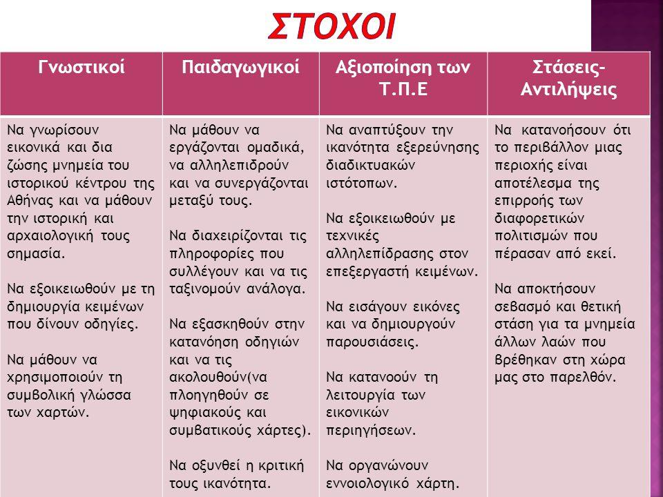 ΓνωστικοίΠαιδαγωγικοίΑξιοποίηση των Τ.Π.Ε Στάσεις- Αντιλήψεις Να γνωρίσουν εικονικά και δια ζώσης μνημεία του ιστορικού κέντρου της Αθήνας και να μάθο