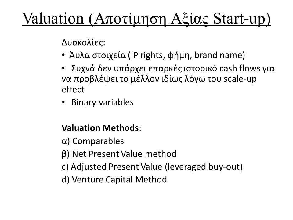 Valuation (Αποτίμηση Αξίας Start-up) Δυσκολίες: Άυλα στοιχεία (IP rights, φήμη, brand name) Συχνά δεν υπάρχει επαρκές ιστορικό cash flows για να προβλ