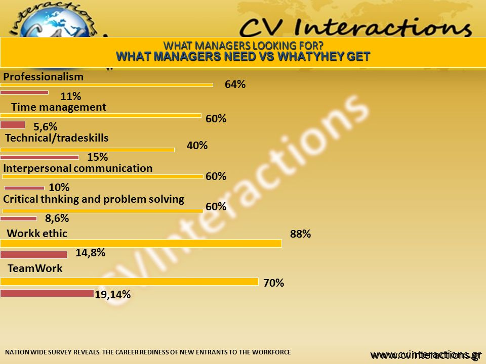 www.cvinteractions.gr WHAT MANAGERS LOOKING FOR? WHAT MANAGERS NEED VS WHATYHEY GET NATION WIDE SURVEY REVEALS THE CAREER REDINESS OF NEW ENTRANTS TO