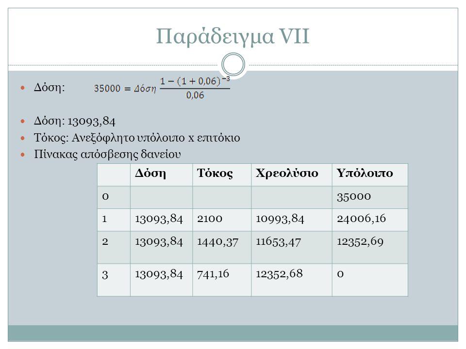 Παράδειγμα VΙΙ Δόση: Δόση: 13093,84 Τόκος: Ανεξόφλητο υπόλοιπο x επιτόκιο Πίνακας απόσβεσης δανείου ΔόσηΤόκοςΧρεολύσιοΥπόλοιπο 035000 113093,84210010993,8424006,16 213093,841440,3711653,4712352,69 313093,84741,1612352,680