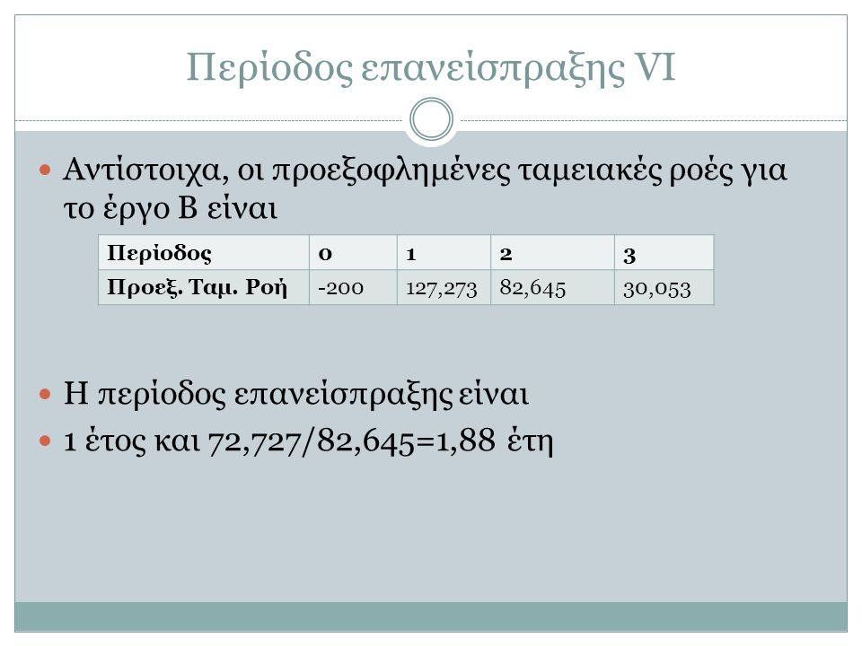 Περίοδος επανείσπραξης VI Αντίστοιχα, οι προεξοφλημένες ταμειακές ροές για το έργο Β είναι Η περίοδος επανείσπραξης είναι 1 έτος και 72,727/82,645=1,88 έτη Περίοδος0123 Προεξ.
