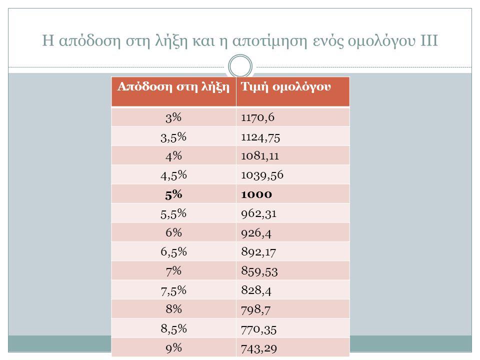 Η απόδοση στη λήξη και η αποτίμηση ενός ομολόγου ΙΙΙ Απόδοση στη λήξηΤιμή ομολόγου 3%1170,6 3,5%1124,75 4%1081,11 4,5%1039,56 5%1000 5,5%962,31 6%926,4 6,5%892,17 7%859,53 7,5%828,4 8%798,7 8,5%770,35 9%743,29