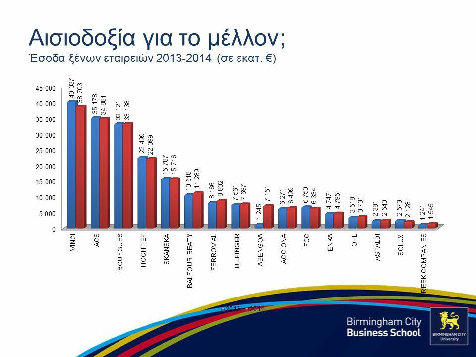 Αισιοδοξία για το μέλλον; Έσοδα ξένων εταιρειών 2013-2014 (σε εκατ. €)