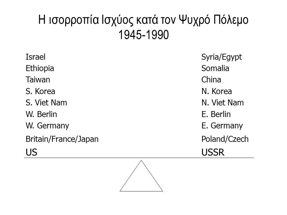 Η ισορροπία Ισχύος κατά τον Ψυχρό Πόλεμο 1945-1990 IsraelSyria/Egypt EthiopiaSomalia TaiwanChina S.
