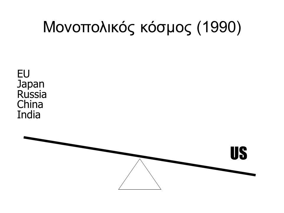 Μονοπολικός κόσμος (1990) EU Japan Russia China India US