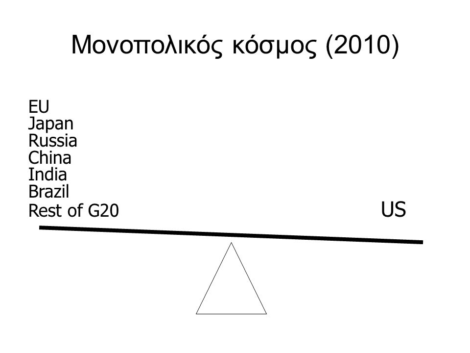 Μονοπολικός κόσμος (2010) EU Japan Russia China India Brazil Rest of G20 US