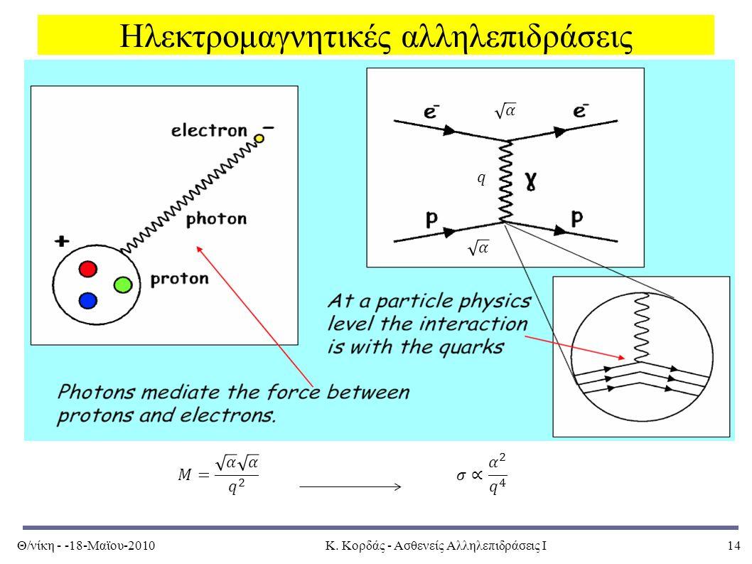 Θ/νίκη - -18-Μαϊου-2010Κ. Κορδάς - Ασθενείς Αλληλεπιδράσεις Ι14 Ηλεκτρομαγνητικές αλληλεπιδράσεις