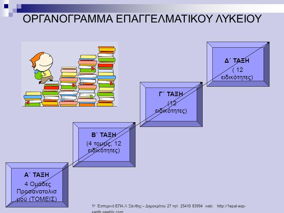ΟΡΓΑΝΟΓΡΑΜΜΑ ΕΠΑΓΓΕΛΜΑΤΙΚΟΥ ΛΥΚΕΙΟΥ Α΄ ΤΑΞΗ 4 Ομάδες Προσανατολισ μού (ΤΟΜΕΙΣ) Β΄ ΤΑΞΗ (4 τομείς, 12 ειδικότητες) Γ΄ ΤΑΞΗ (12 ειδικότητες) Δ΄ ΤΑΞΗ ( 12 ειδικότητες) 1 ο Εσπερινό ΕΠΑ.Λ Ξάνθης – Δημοκρίτου 27 τηλ: 25410 83994 web: http://1epal-esp- xanth.weebly.com