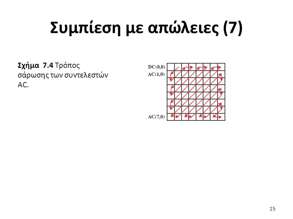 Σχήμα 7.4 Τρόπος σάρωσης των συντελεστών AC. Συμπίεση με απώλειες (7) 15