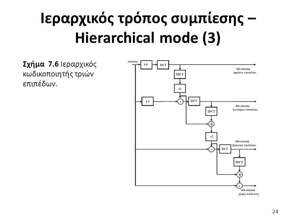 Σχήμα 7.6 Ιεραρχικός κωδικοποιητής τριών επιπέδων.