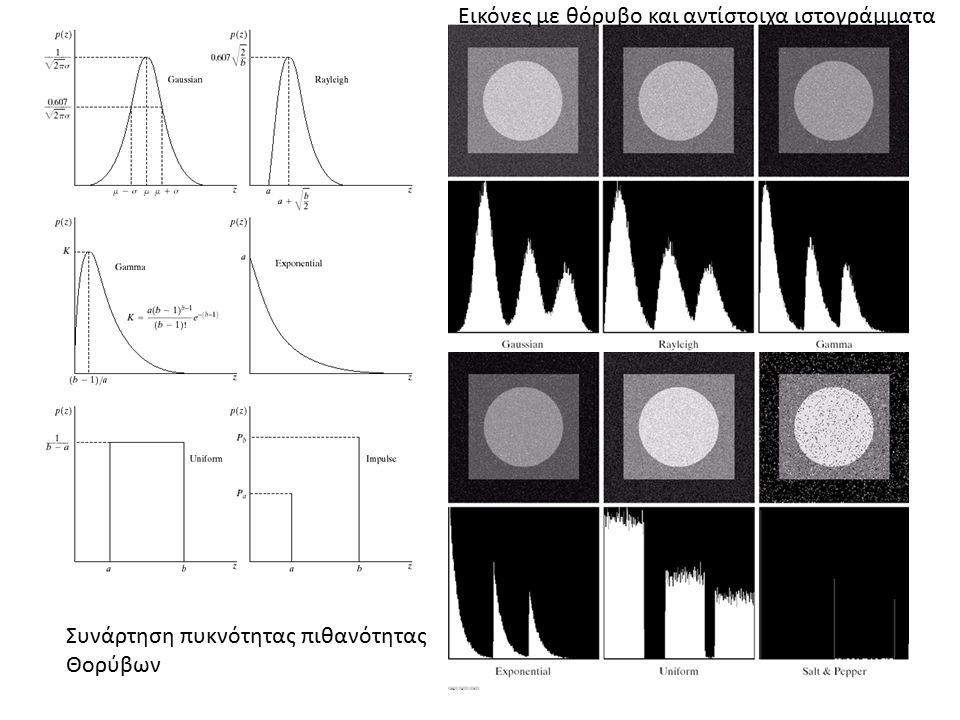 Συνάρτηση πυκνότητας πιθανότητας Θορύβων Εικόνες με θόρυβο και αντίστοιχα ιστογράμματα