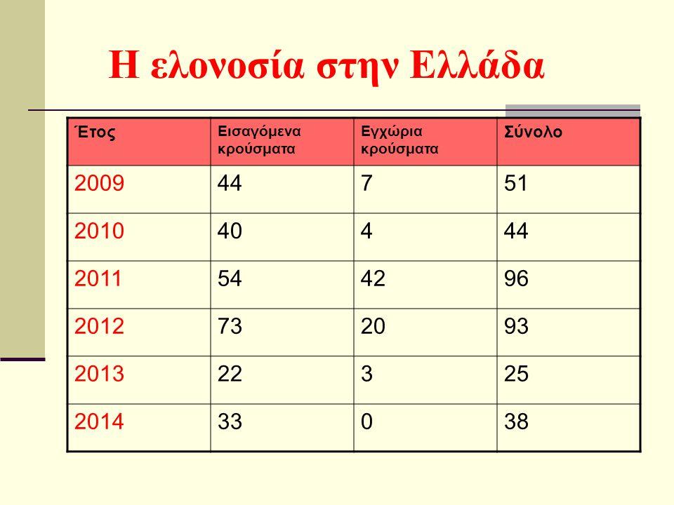 H ελονοσία στην Ελλάδα Έτος Εισαγόμενα κρούσματα Εγχώρια κρούσματα Σύνολο 200944751 201040444 2011544296 2012732093 201322325 201433038